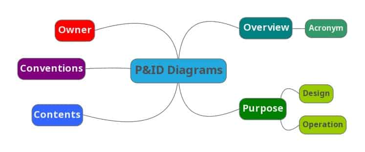 P&ID Diagram Basiscs PART1 P&ID Diagram