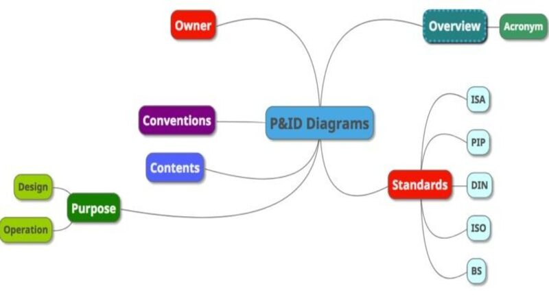 P&ID Diagram Basics – Part 2 – International Standards