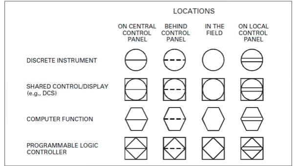 Common instrumentation symbols